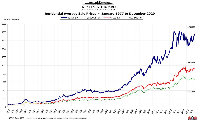 REBGV Stats Graph December 2020
